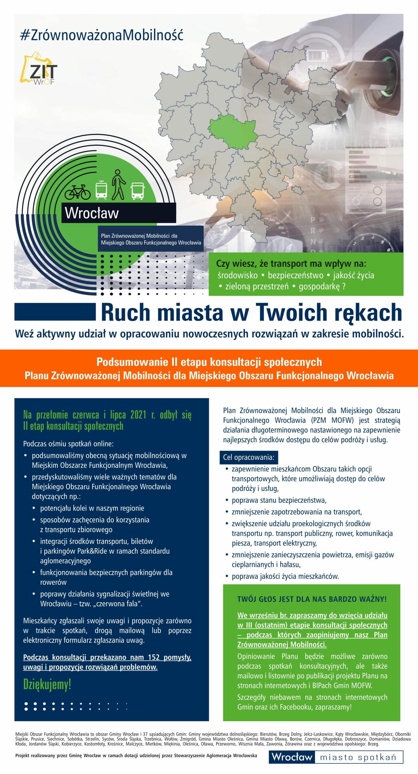 Plakat Podsumowanie Planu Zrównoważonej Mobilności dla Miejskiego Obszaru Funkcjonalnego Wrocław etap 2